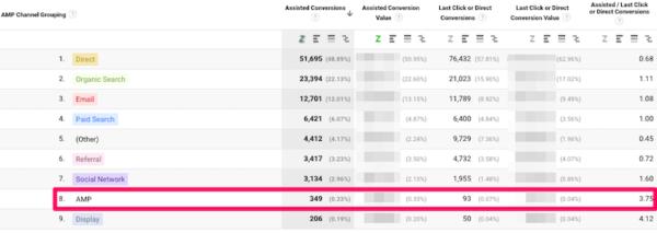 وضعیت AMP در گوگل آنالیتیکس