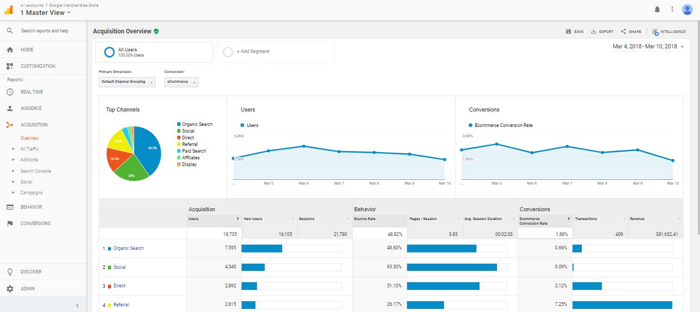 google analytics- افزونه های ضروری در وردپرس