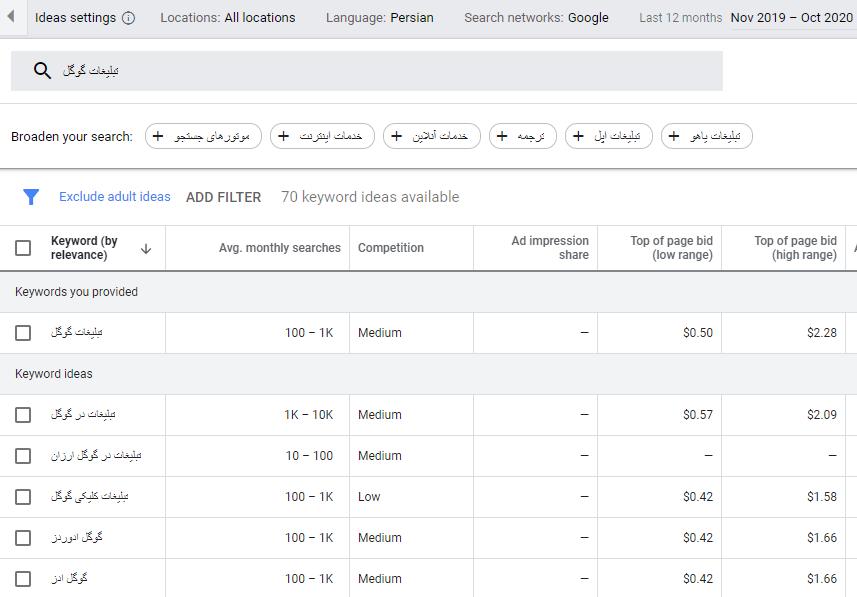 لیست کلمات کلیدی در کیورد پلنر گوگل ادز